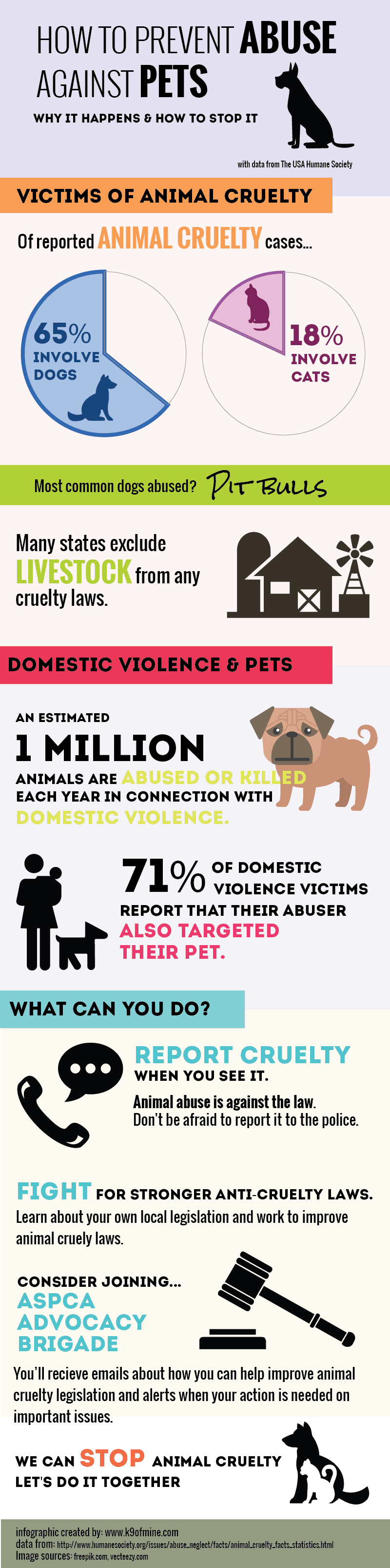 animal abuse in the united states Although the specifics vary between the states, the basic way that an animal abuse registry works is that anyone convicted of animal abuse would have their name.