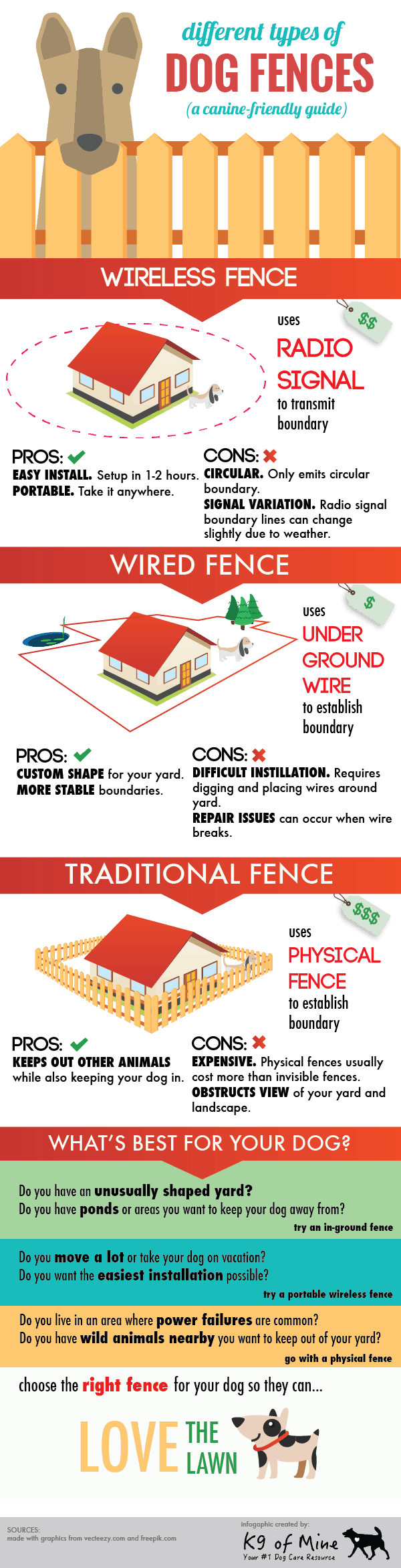 invisible dog fences guide