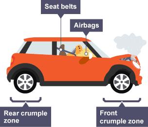 car crumple zone