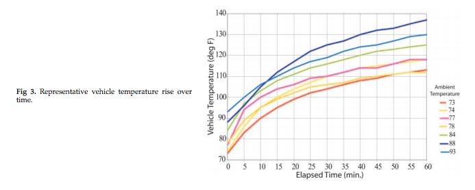 temperature-rise-over-time