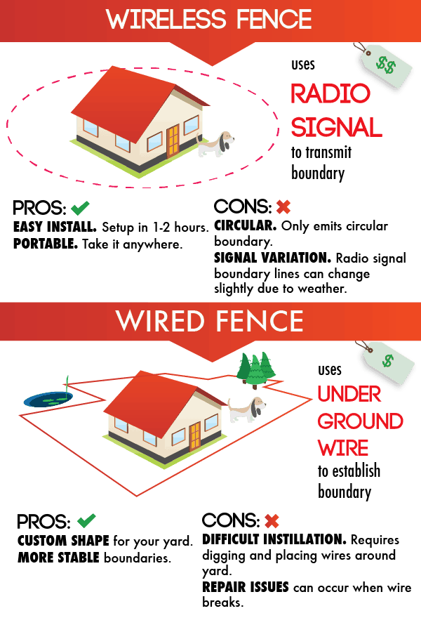 Outstanding 5 Best Dog Proof Fences Fencing Tips Tricks Diy Solutions More Wiring 101 Vieworaxxcnl