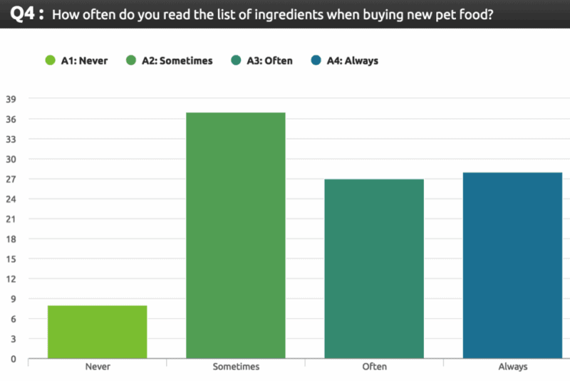 how often do owners read pet food labels