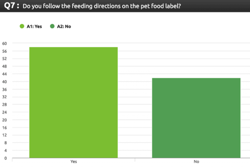 pet food feeding directions