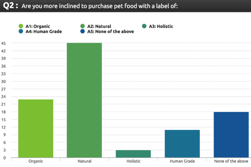 which pet food labels affect consumers