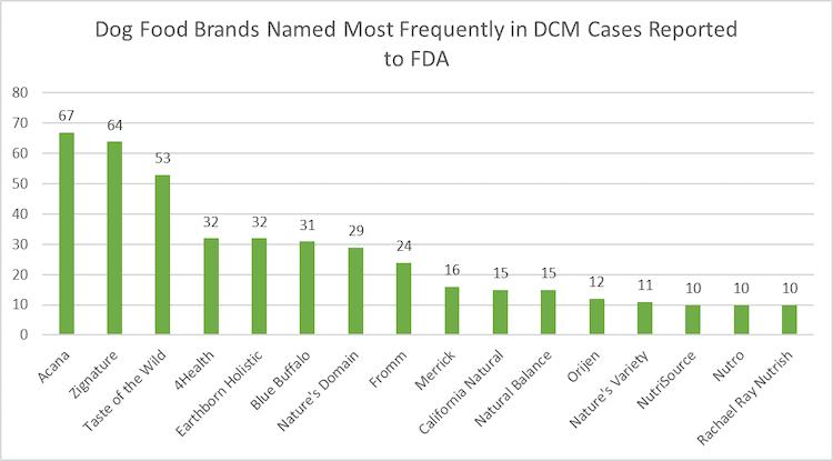 dcm dog food brands