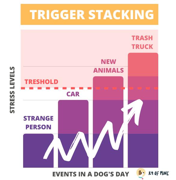 trigger-stacking