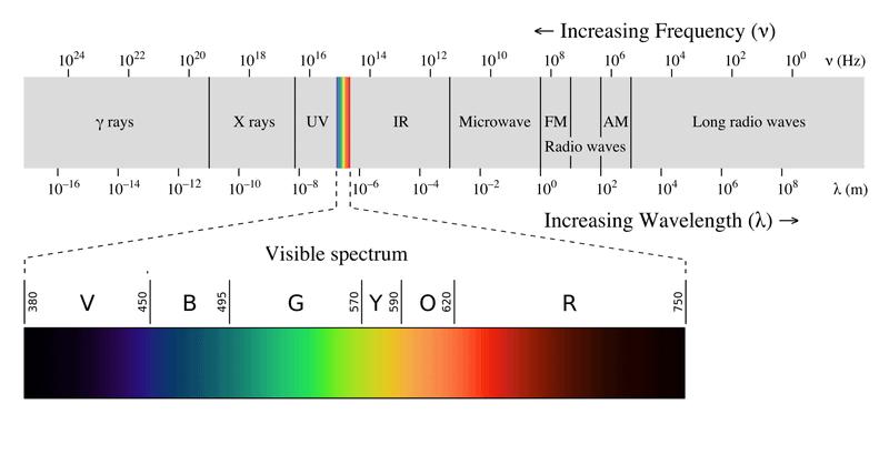 how UV lights work