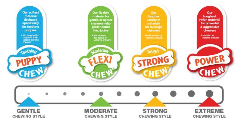 Nylabone durability chart