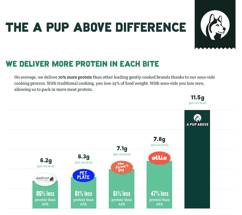 pup above protein